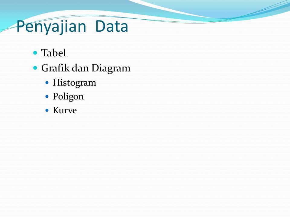 Penyajian Data Tabel Grafik dan Diagram Histogram Poligon Kurve