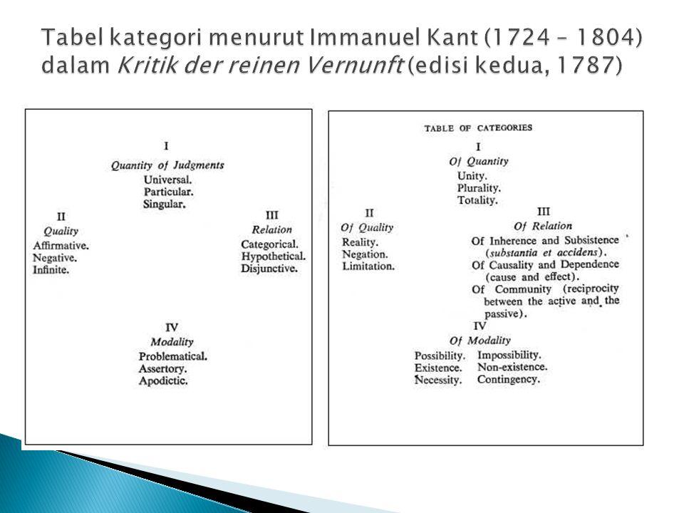 Tabel kategori menurut Immanuel Kant (1724 – 1804) dalam Kritik der reinen Vernunft (edisi kedua, 1787)