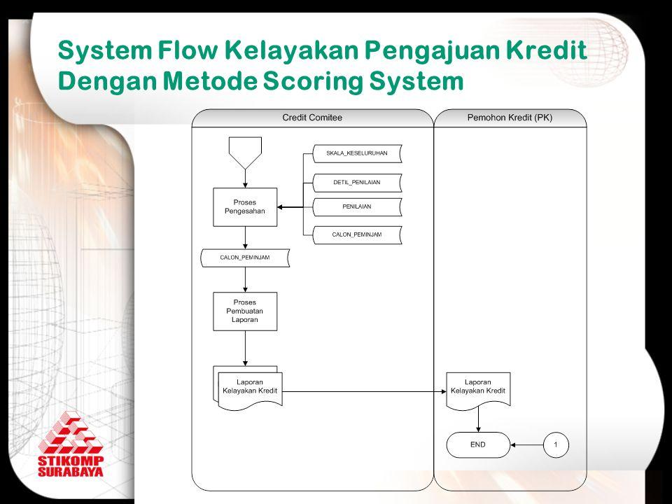 System Flow Kelayakan Pengajuan Kredit Dengan Metode Scoring System
