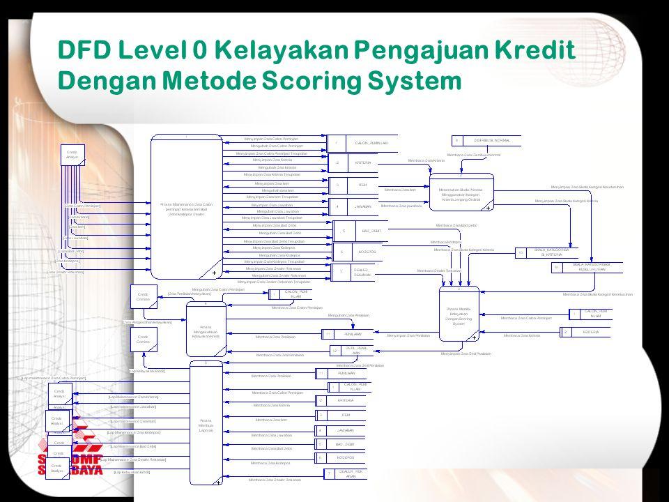 DFD Level 0 Kelayakan Pengajuan Kredit Dengan Metode Scoring System