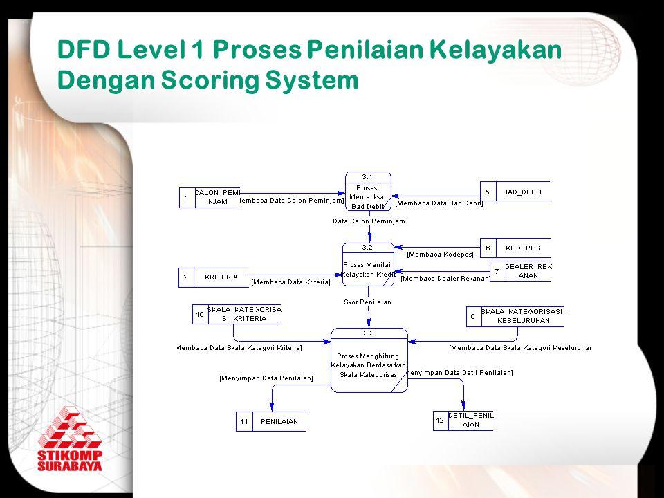 DFD Level 1 Proses Penilaian Kelayakan Dengan Scoring System