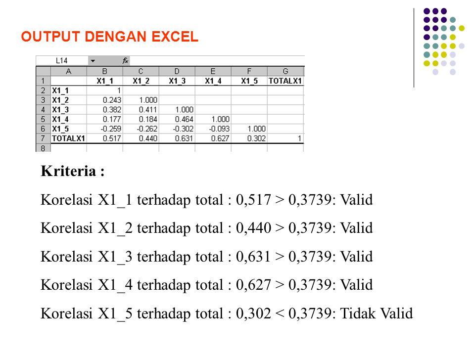 Korelasi X1_1 terhadap total : 0,517 > 0,3739: Valid