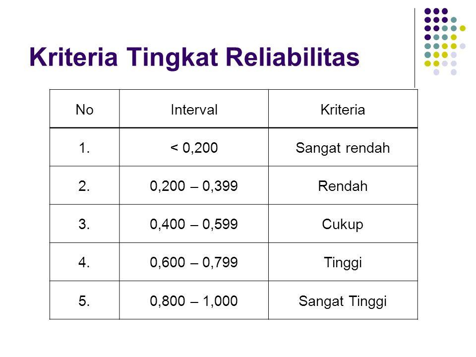 Kriteria Tingkat Reliabilitas
