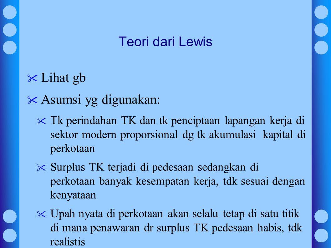 Teori dari Lewis Lihat gb Asumsi yg digunakan: