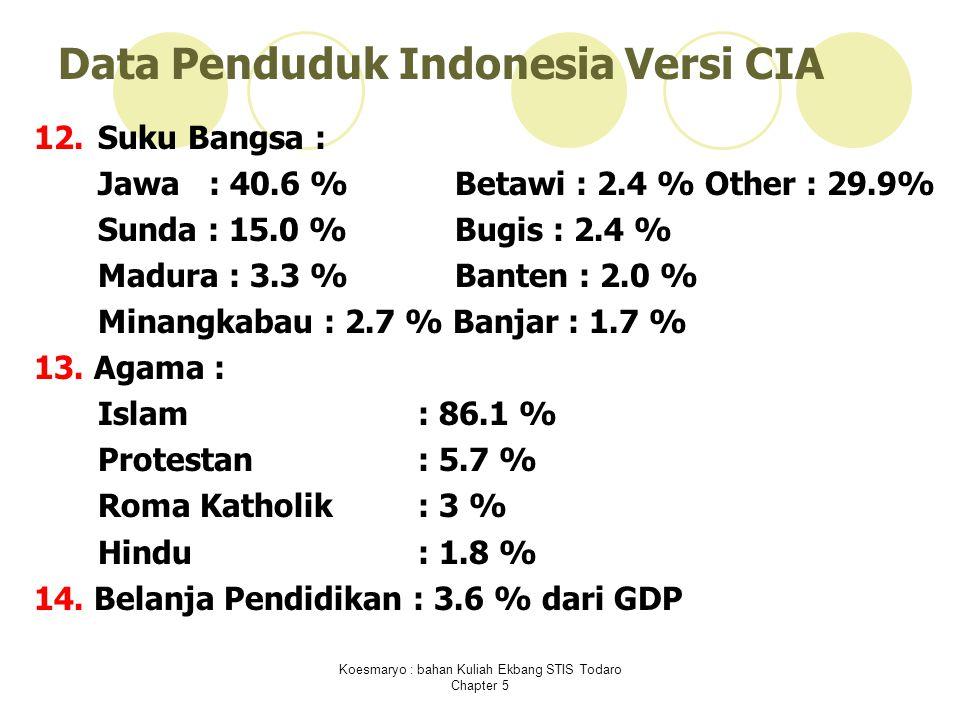 Data Penduduk Indonesia Versi CIA