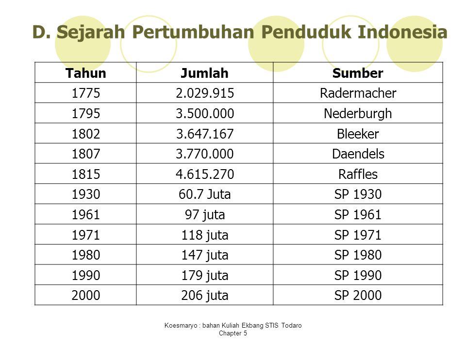 D. Sejarah Pertumbuhan Penduduk Indonesia
