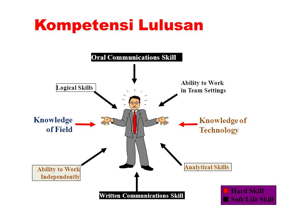 Kompetensi Lulusan Knowledge of Field Knowledge of Technology