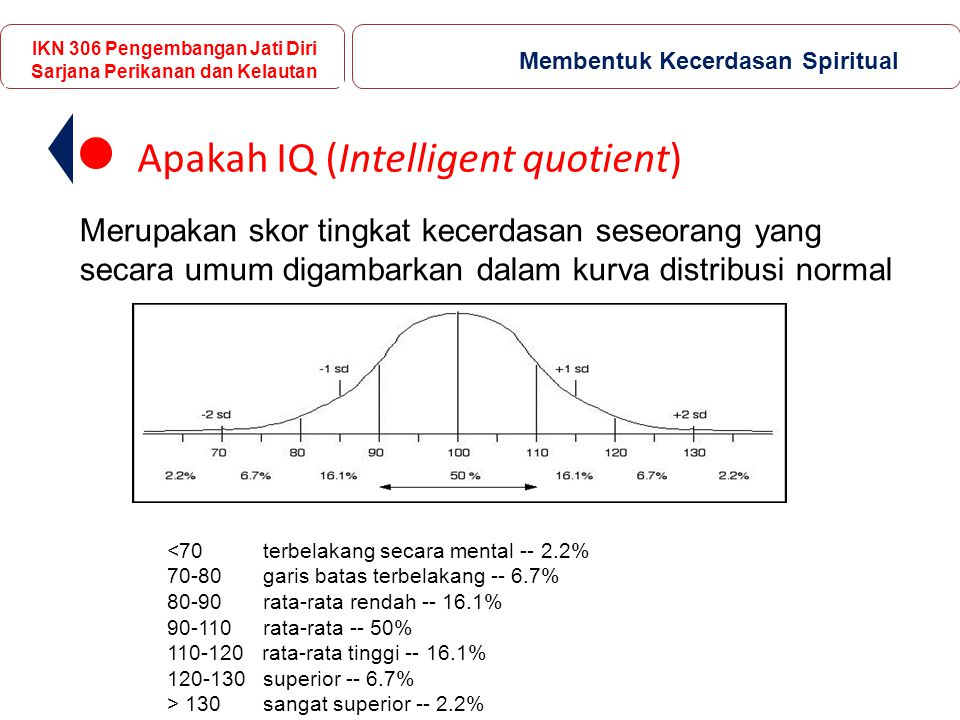Apakah IQ (Intelligent quotient)