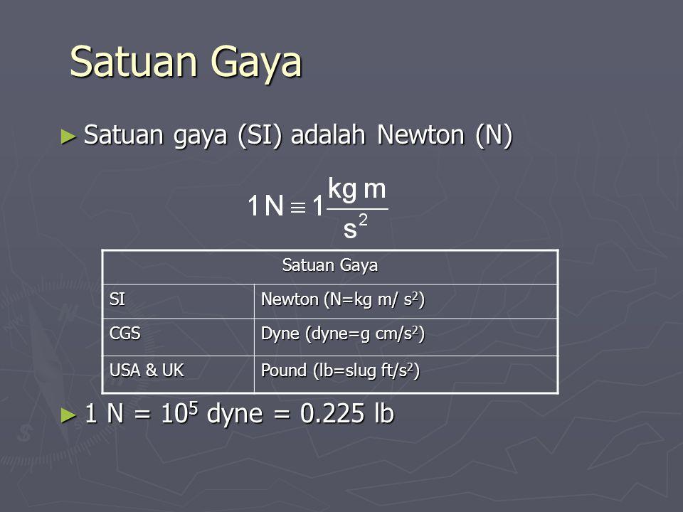 Satuan Gaya Satuan gaya (SI) adalah Newton (N)