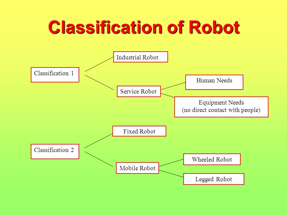 Classification of Robot