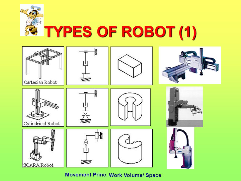 TYPES OF ROBOT (1) Movement Princ. Work Volume/ Space
