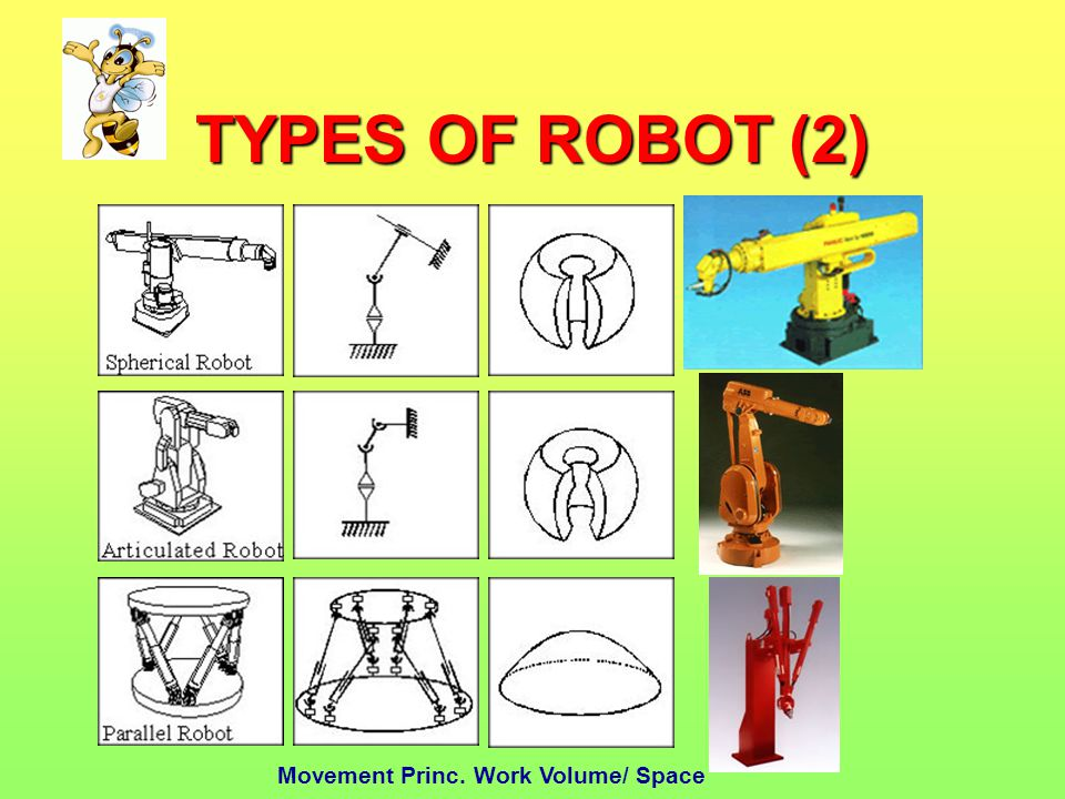 TYPES OF ROBOT (2) Movement Princ. Work Volume/ Space