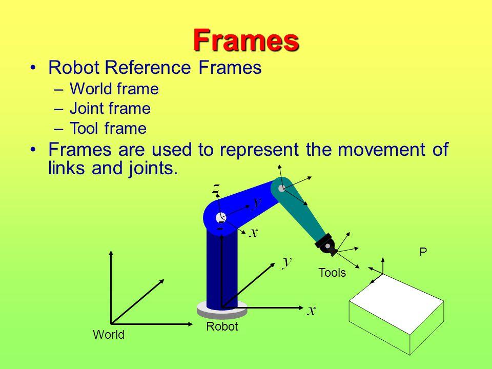 Frames Robot Reference Frames