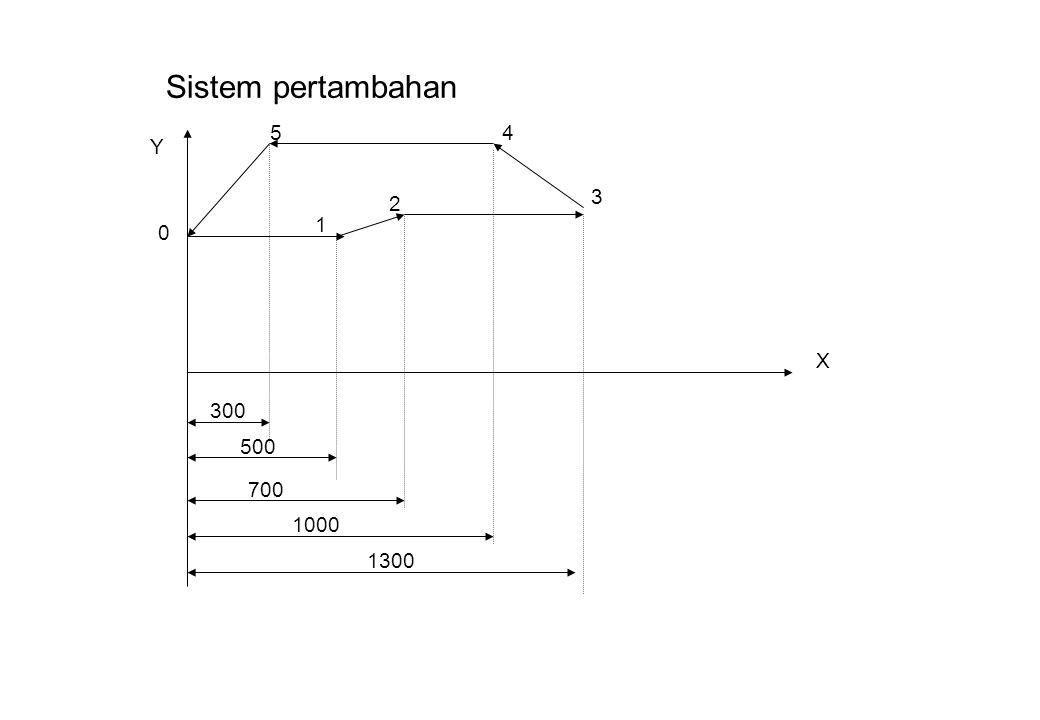 Sistem pertambahan 5 4 Y 3 2 1 X 300 500 700 1000 1300