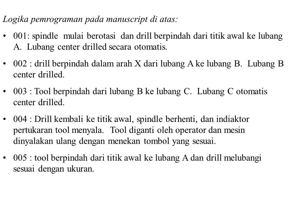 Logika pemrograman pada manuscript di atas: