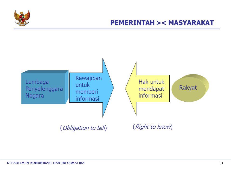 PEMERINTAH >< MASYARAKAT