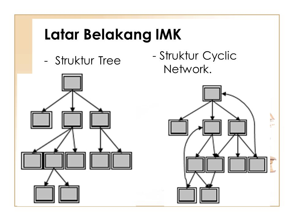 Latar Belakang IMK - Struktur Cyclic Network. Struktur Tree