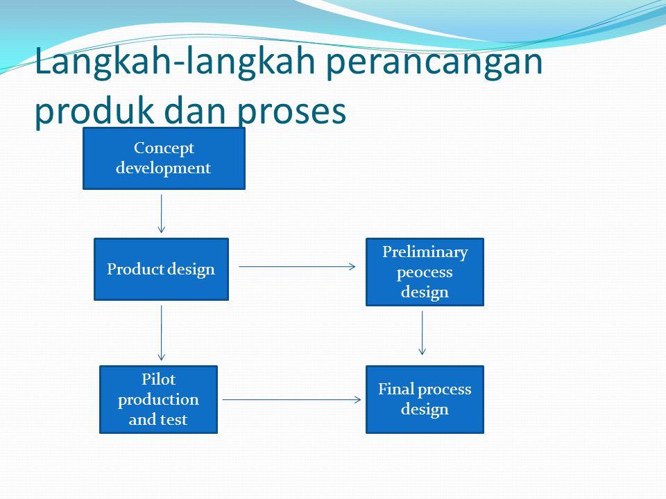 Langkah-langkah perancangan produk dan proses