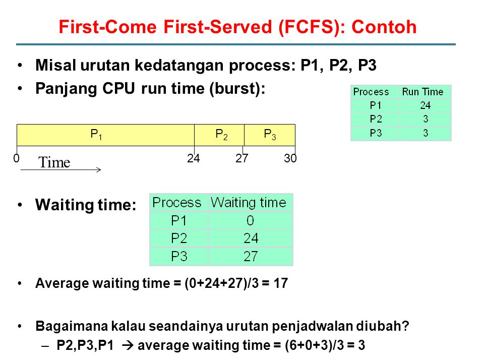 First-Come First-Served (FCFS): Contoh