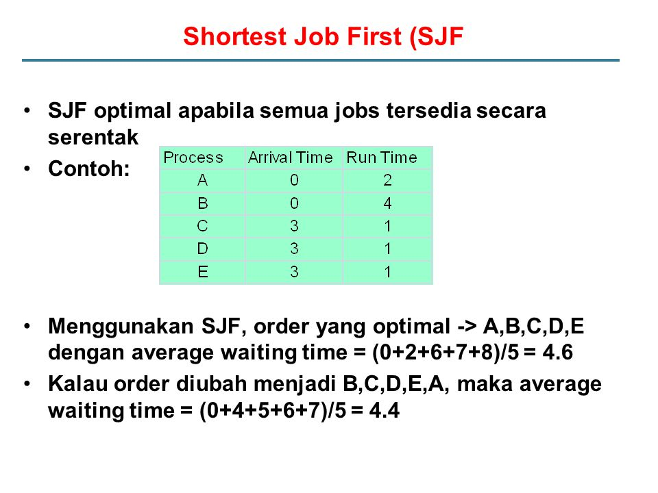Shortest Job First (SJF