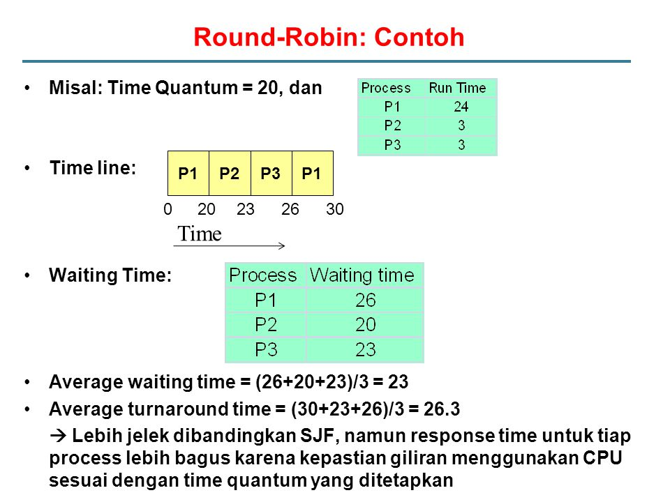 Round-Robin: Contoh Time Misal: Time Quantum = 20, dan Time line: