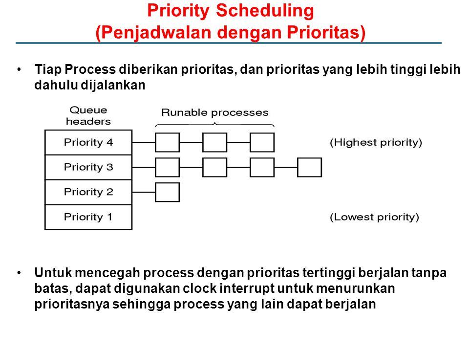 Priority Scheduling (Penjadwalan dengan Prioritas)