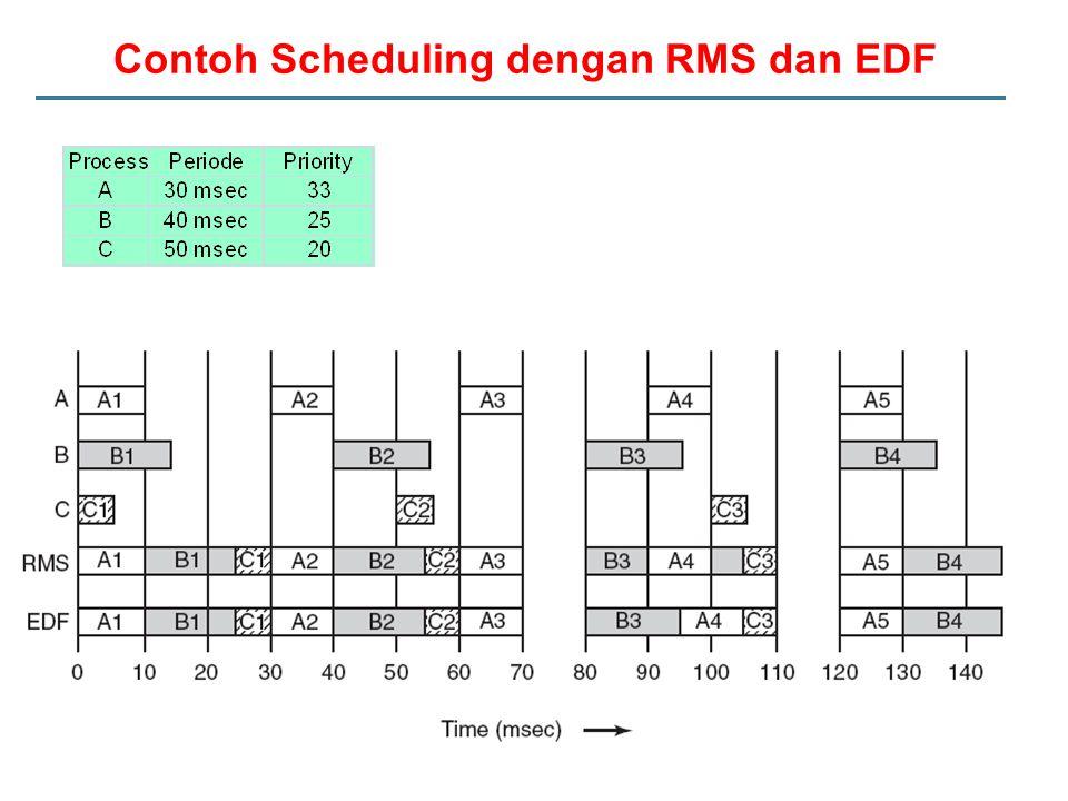 Contoh Scheduling dengan RMS dan EDF