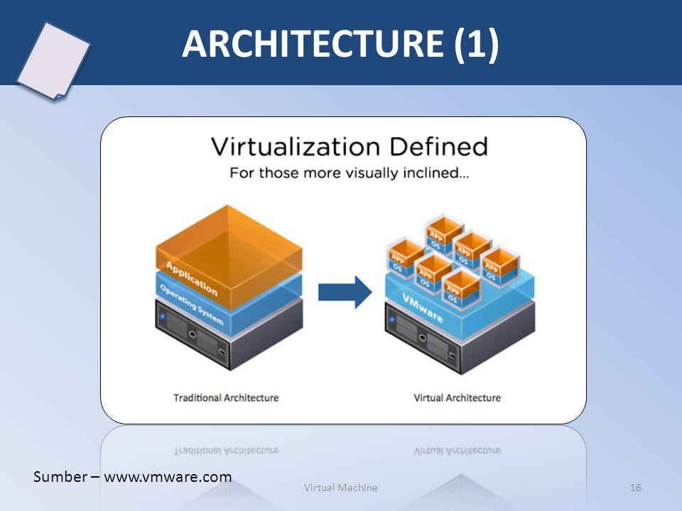 ARCHITECTURE (1) Sumber – www.vmware.com Virtual Machine