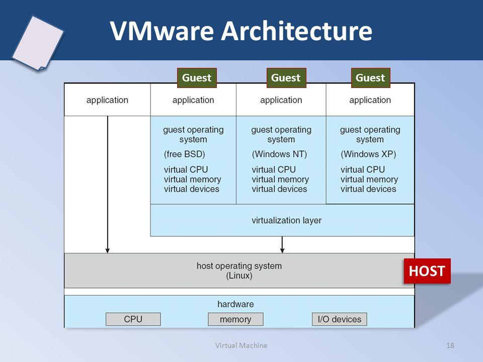 VMware Architecture Guest Guest Guest HOST Virtual Machine
