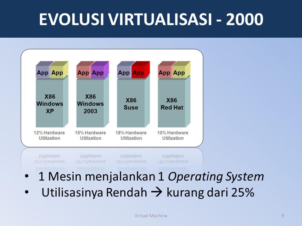 EVOLUSI VIRTUALISASI - 2000