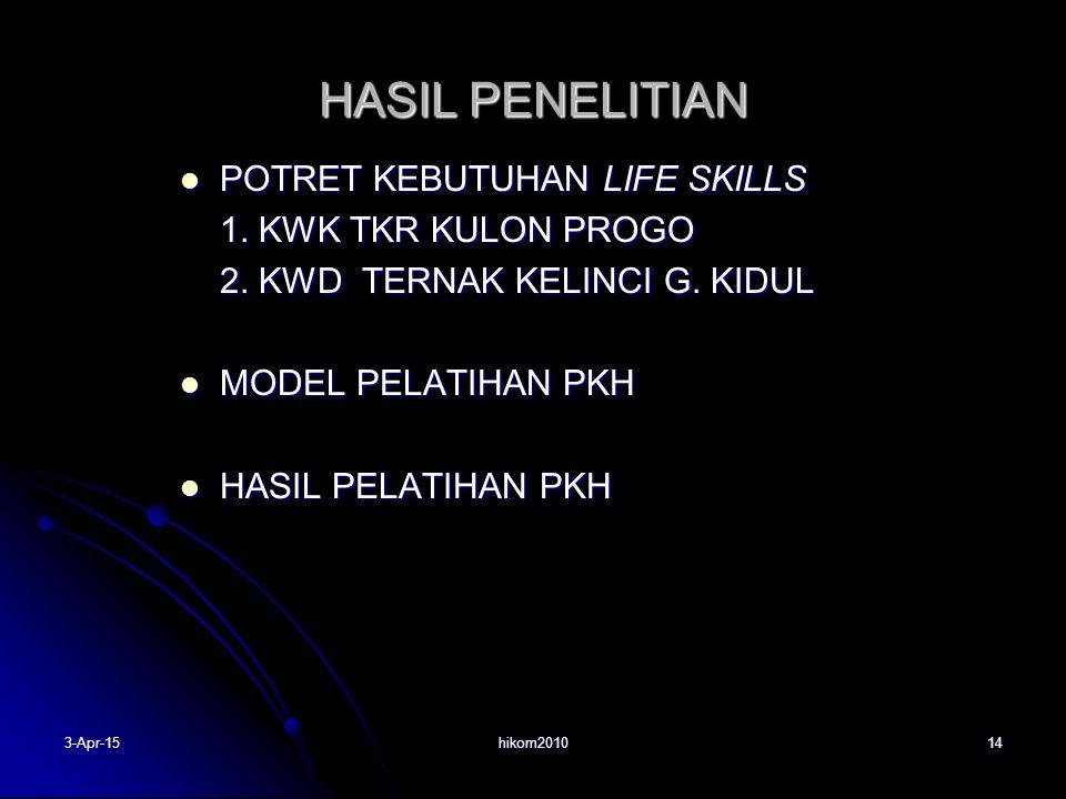 HASIL PENELITIAN POTRET KEBUTUHAN LIFE SKILLS 1. KWK TKR KULON PROGO