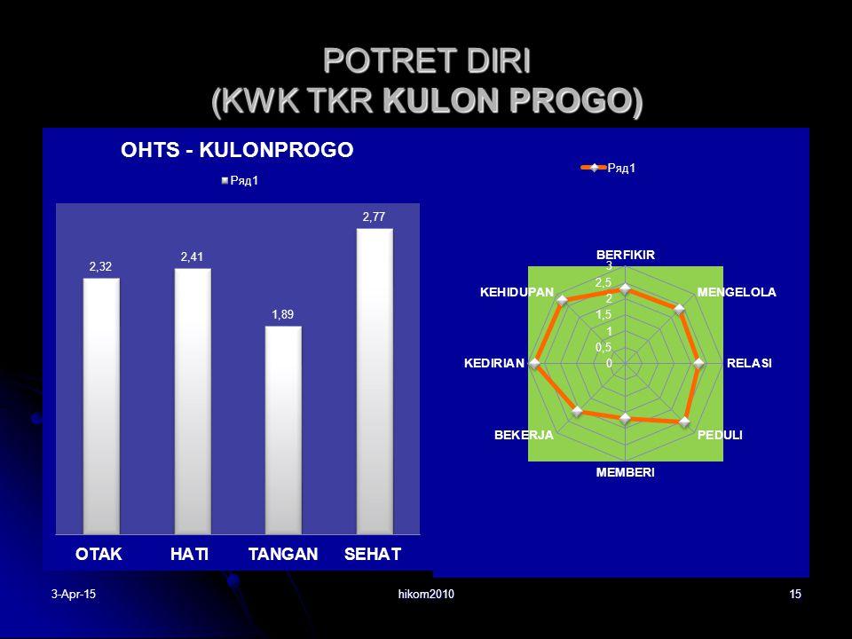 POTRET DIRI (KWK TKR KULON PROGO)