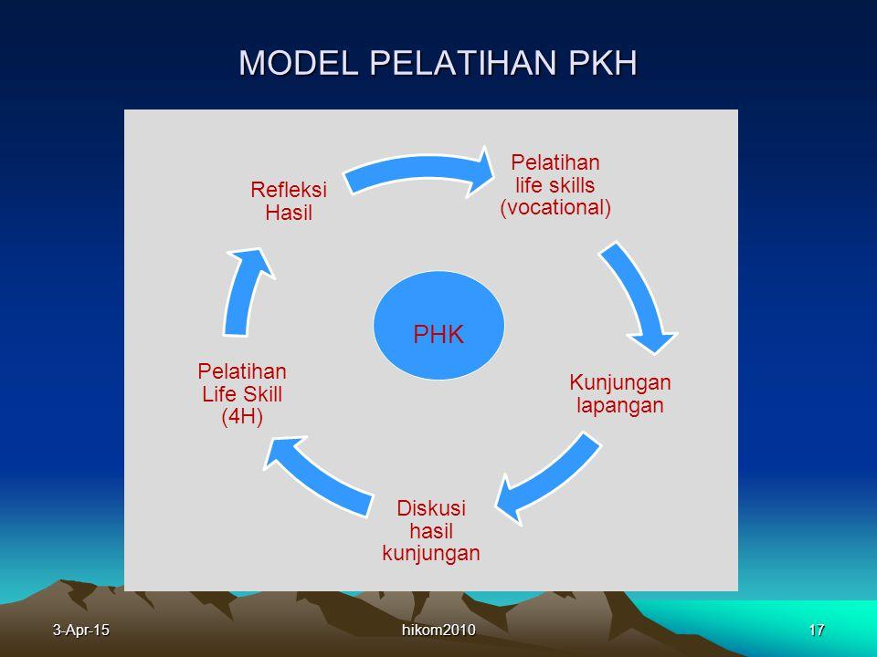 MODEL PELATIHAN PKH PHK Refleksi Hasil 9-Apr-17 hikom2010