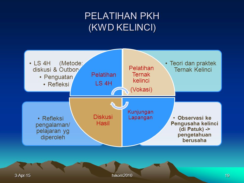PELATIHAN PKH (KWD KELINCI)