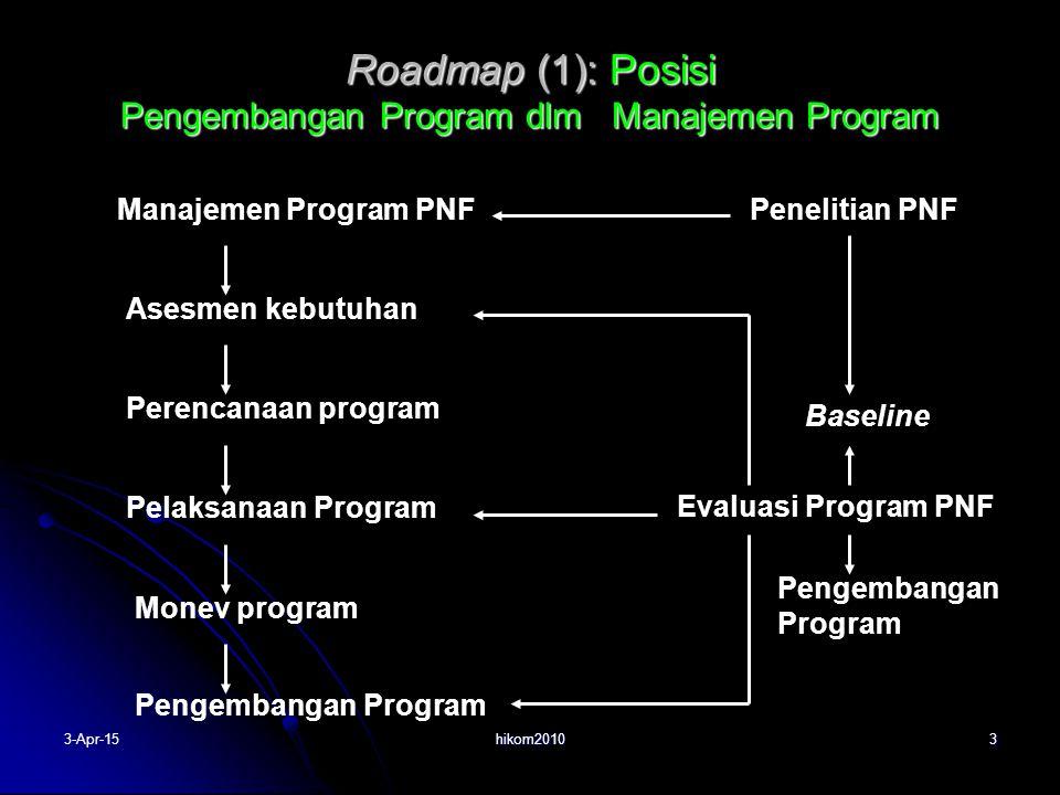 Roadmap (1): Posisi Pengembangan Program dlm Manajemen Program