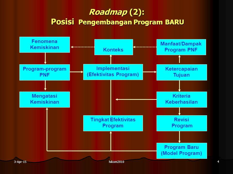 Roadmap (2): Posisi Pengembangan Program BARU