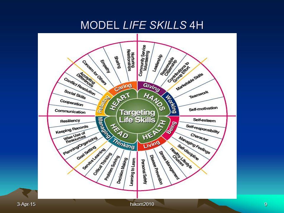 MODEL LIFE SKILLS 4H 9-Apr-17 hikom2010