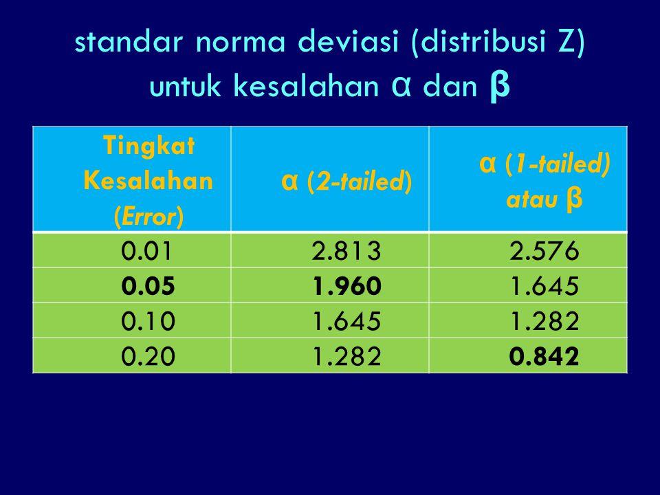 standar norma deviasi (distribusi Z) untuk kesalahan α dan β