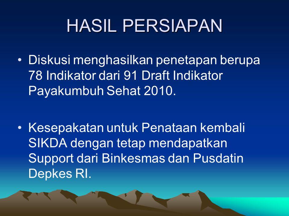HASIL PERSIAPAN Diskusi menghasilkan penetapan berupa 78 Indikator dari 91 Draft Indikator Payakumbuh Sehat 2010.
