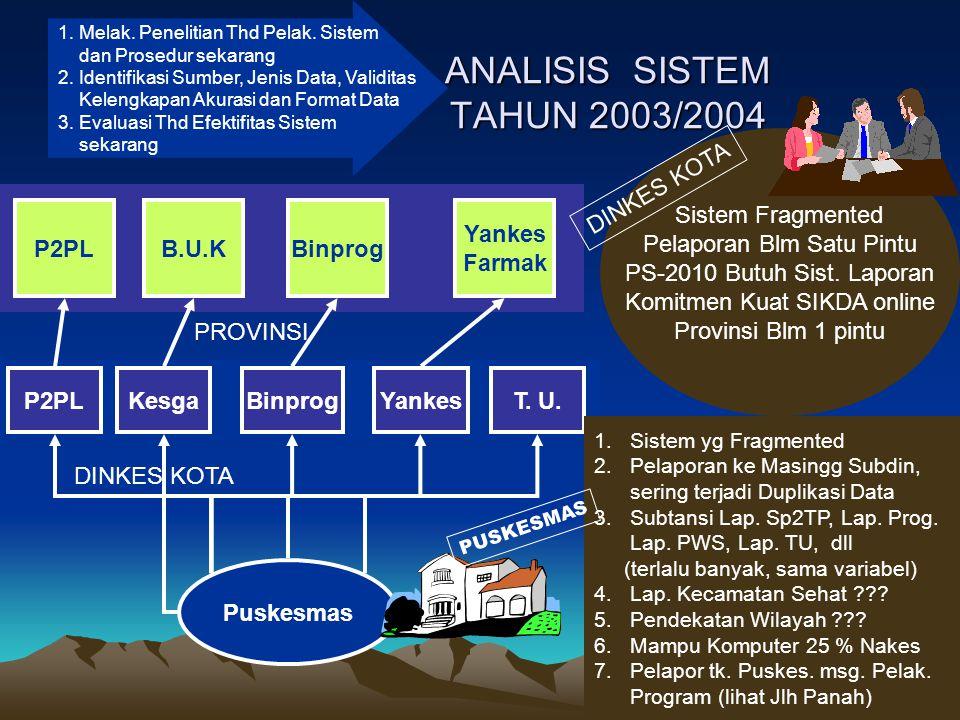 ANALISIS SISTEM TAHUN 2003/2004