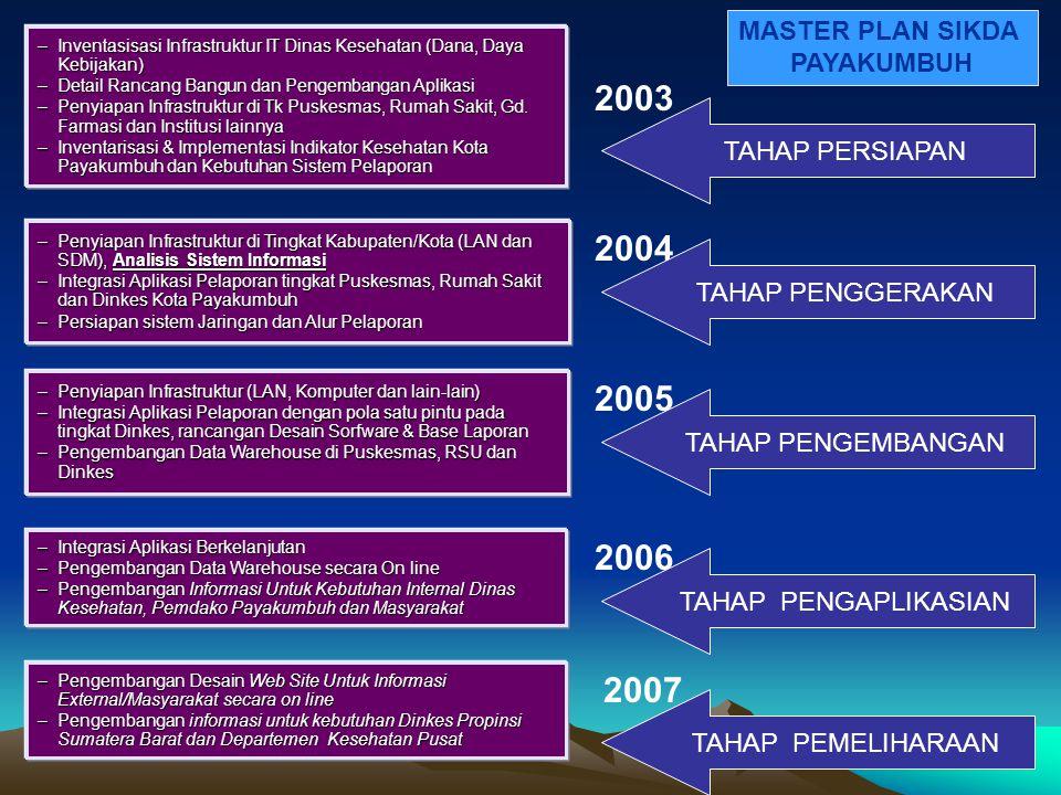 2003 2004 2005 2006 2007 MASTER PLAN SIKDA PAYAKUMBUH TAHAP PERSIAPAN