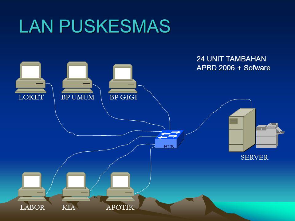 LAN PUSKESMAS 24 UNIT TAMBAHAN APBD 2006 + Sofware LOKET BP UMUM