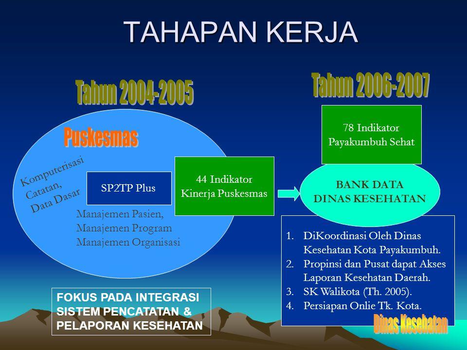 TAHAPAN KERJA Tahun 2006-2007 Tahun 2004-2005 Puskesmas