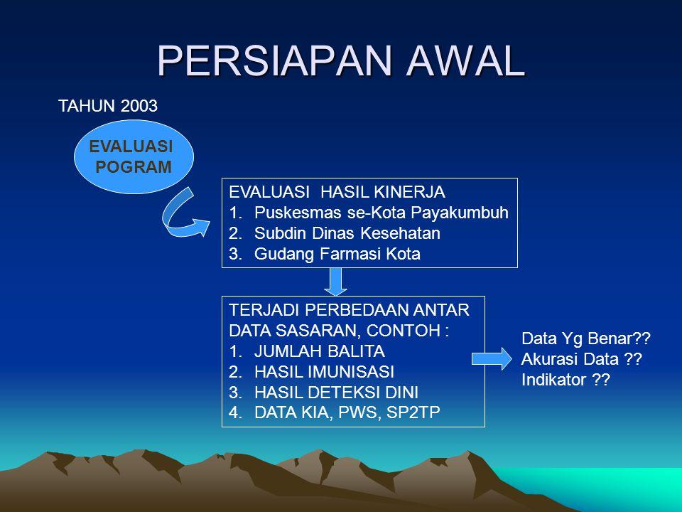 PERSIAPAN AWAL TAHUN 2003 EVALUASI POGRAM EVALUASI HASIL KINERJA