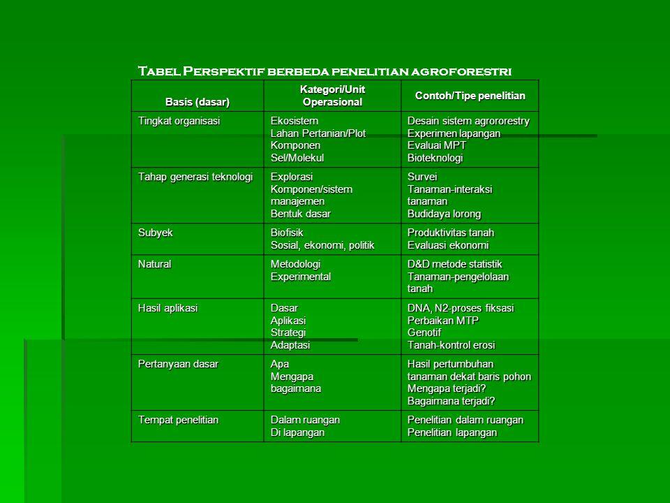 Kategori/Unit Operasional Contoh/Tipe penelitian