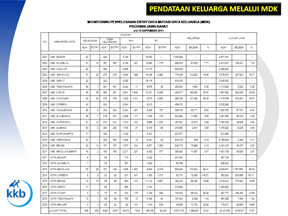 MONITORING PENYELESAIAN ENTRY DATA MUTASI DATA KELUARGA (MDK)