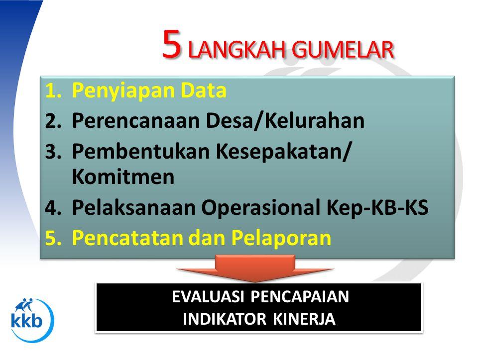 5 LANGKAH GUMELAR Penyiapan Data Perencanaan Desa/Kelurahan