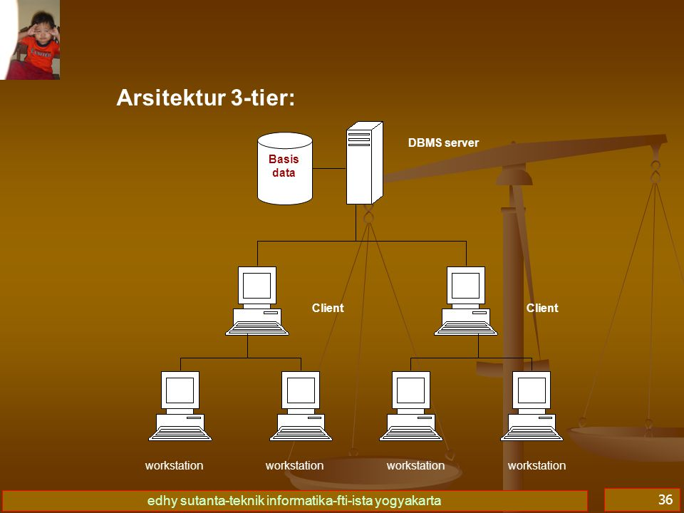 Arsitektur 3-tier: Basis data DBMS server Client workstation