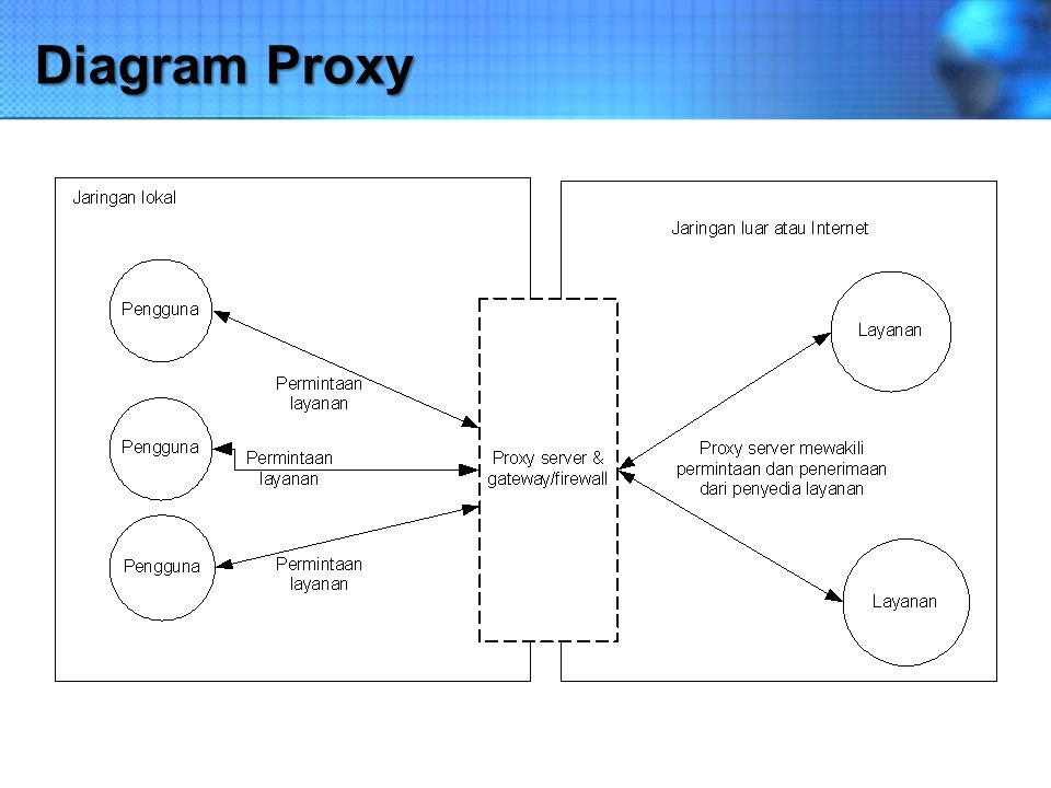 Diagram Proxy