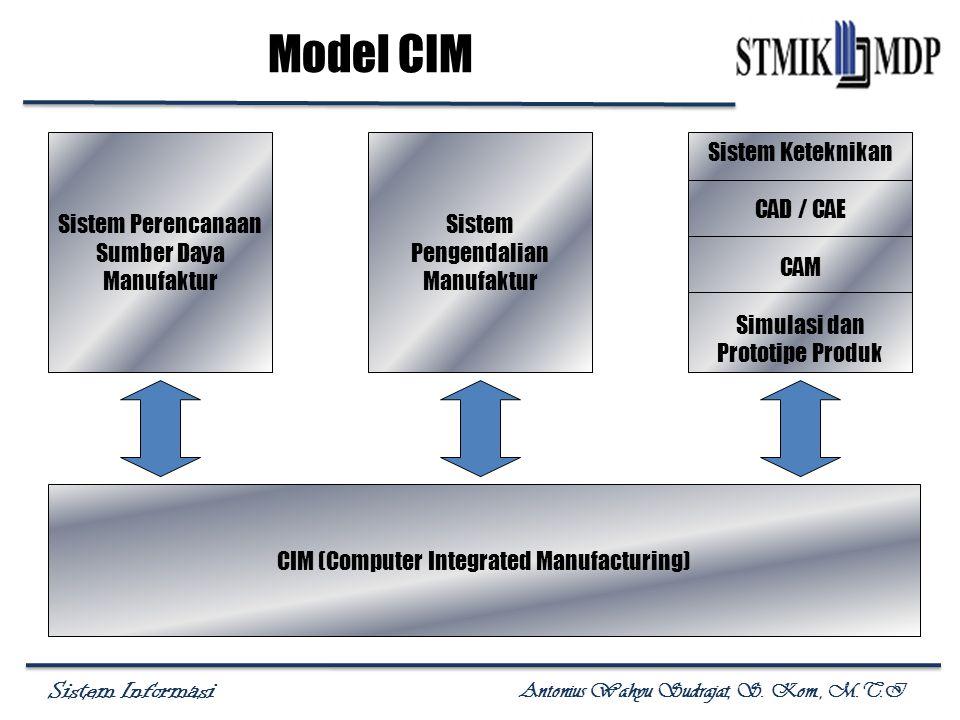Model CIM Sistem Perencanaan Sumber Daya Manufaktur